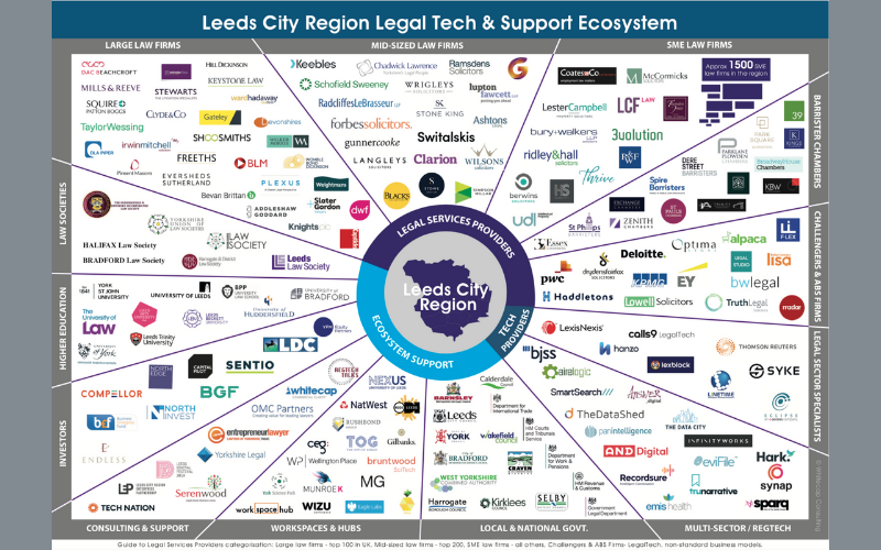 Whitecap publishes report on legal tech in Leeds city region